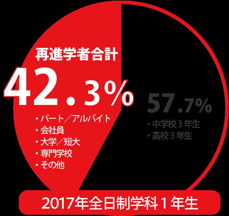 全体における再進学者42.3%