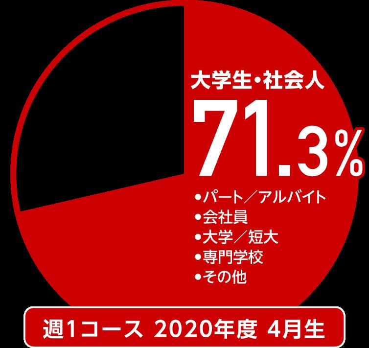 2020年度4月生 週一コースにおける大学生・社会人割合71.3%